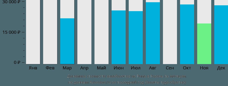 Динамика стоимости авиабилетов из Рима в Казань по месяцам