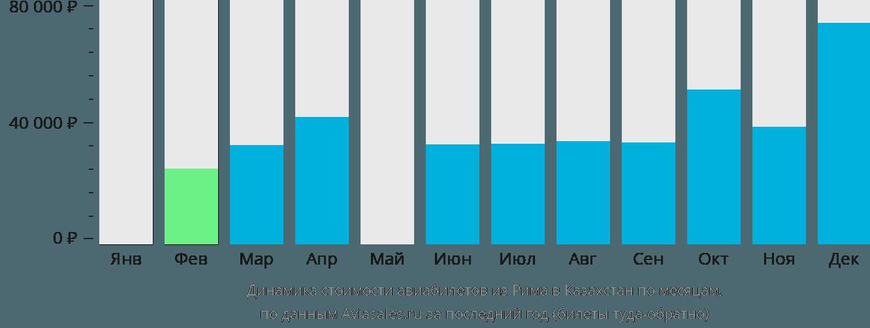 Динамика стоимости авиабилетов из Рима в Казахстан по месяцам