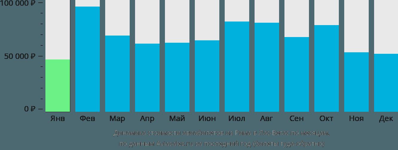 Динамика стоимости авиабилетов из Рима в Лас-Вегас по месяцам