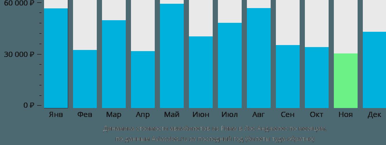 Динамика стоимости авиабилетов из Рима в Лос-Анджелес по месяцам