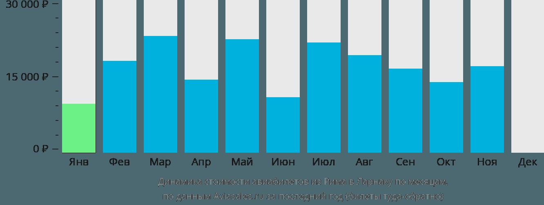 Динамика стоимости авиабилетов из Рима в Ларнаку по месяцам