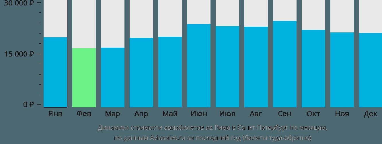 Динамика стоимости авиабилетов из Рима в Санкт-Петербург по месяцам
