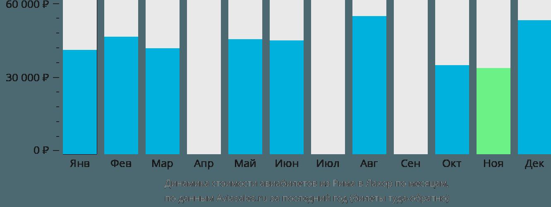 Динамика стоимости авиабилетов из Рима в Лахор по месяцам