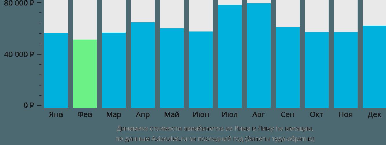 Динамика стоимости авиабилетов из Рима в Лиму по месяцам