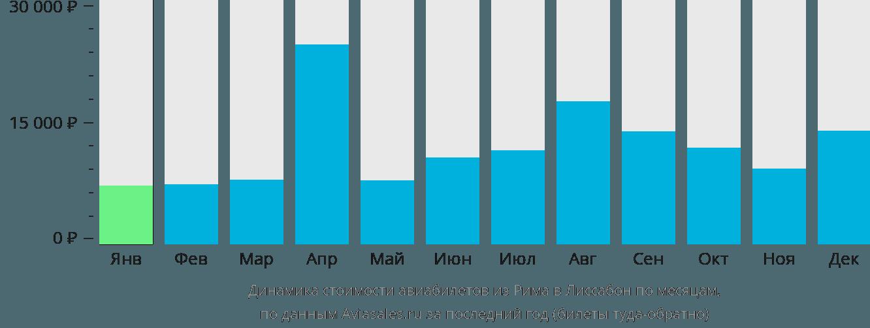 Динамика стоимости авиабилетов из Рима в Лиссабон по месяцам