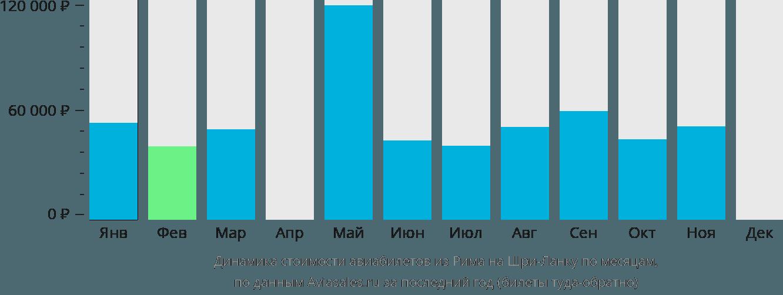 Динамика стоимости авиабилетов из Рима на Шри-Ланку по месяцам