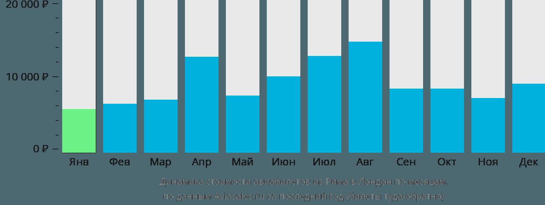 Динамика стоимости авиабилетов из Рима в Лондон по месяцам