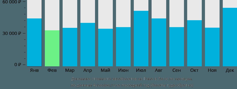 Динамика стоимости авиабилетов из Рима в Лагос по месяцам