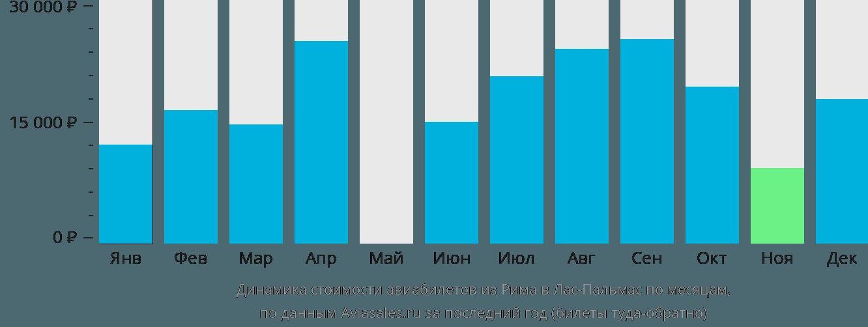 Динамика стоимости авиабилетов из Рима в Лас-Пальмас по месяцам