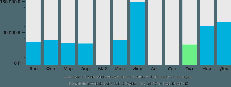 Динамика стоимости авиабилетов из Рима в Ла-Роману по месяцам