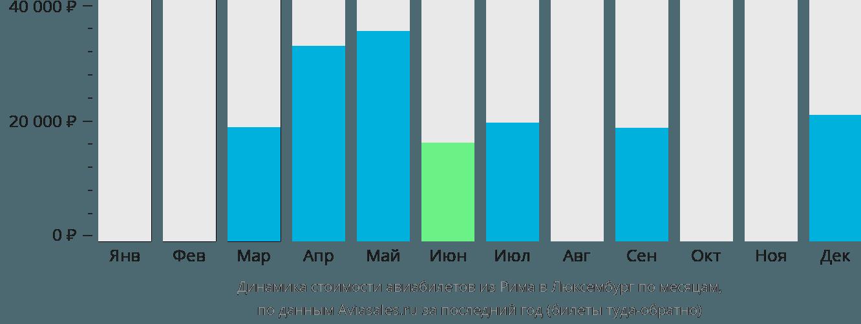 Динамика стоимости авиабилетов из Рима в Люксембург по месяцам
