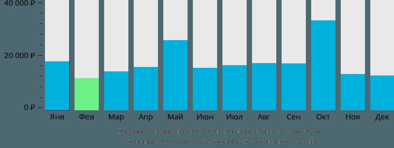 Динамика стоимости авиабилетов из Рима в Львов по месяцам