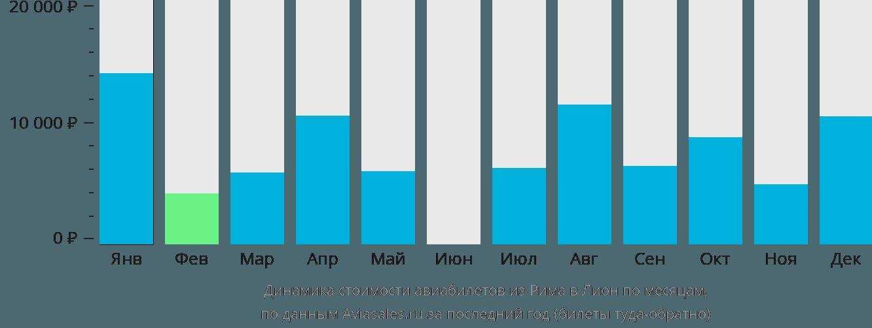 Динамика стоимости авиабилетов из Рима в Лион по месяцам