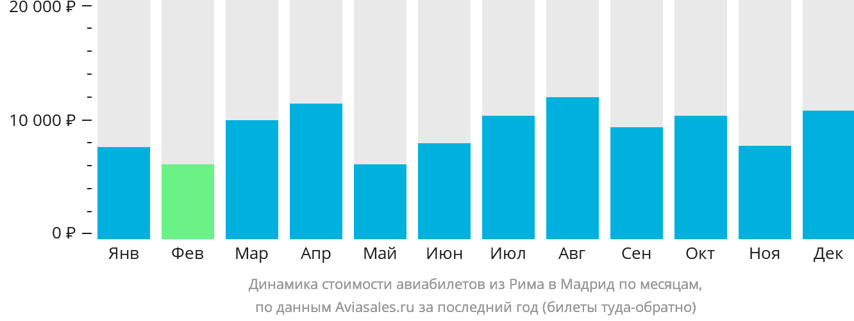 Динамика стоимости авиабилетов из Рима в Мадрид по месяцам