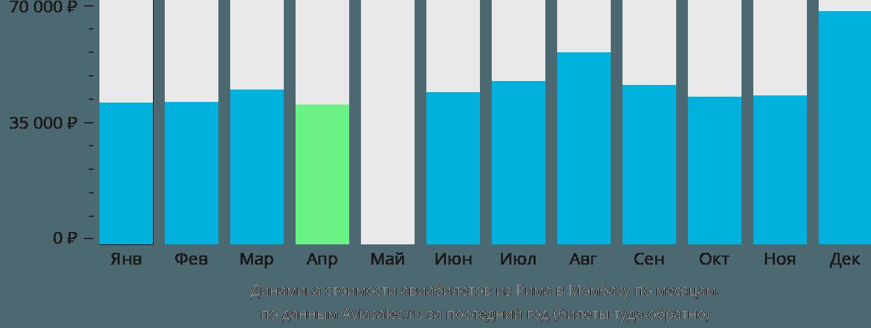 Динамика стоимости авиабилетов из Рима в Момбасу по месяцам