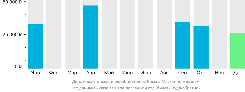 Динамика стоимости авиабилетов из Рима в Маскат по месяцам
