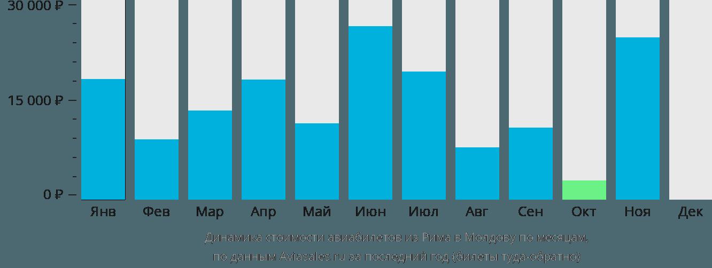 Динамика стоимости авиабилетов из Рима в Молдову по месяцам