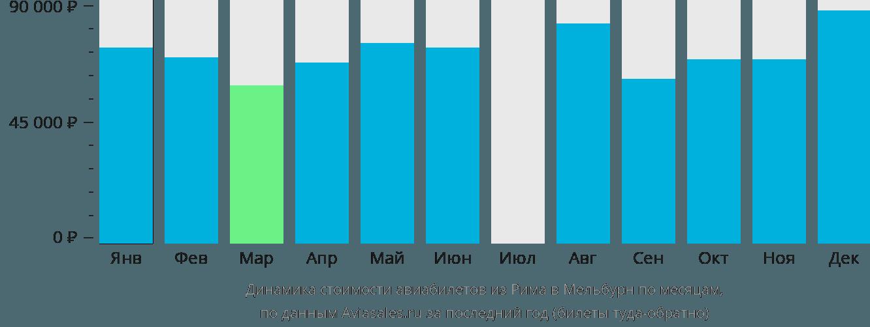 Динамика стоимости авиабилетов из Рима в Мельбурн по месяцам