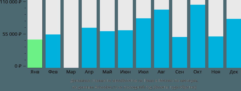 Динамика стоимости авиабилетов из Рима в Мехико по месяцам