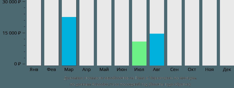 Динамика стоимости авиабилетов из Рима в Черногорию по месяцам