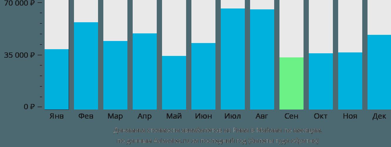 Динамика стоимости авиабилетов из Рима в Майами по месяцам