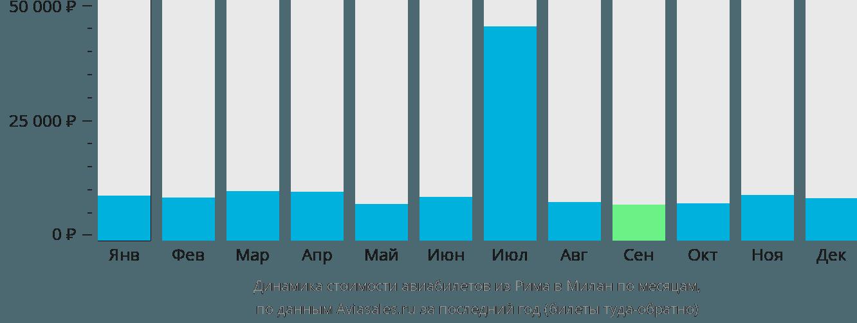 Динамика стоимости авиабилетов из Рима в Милан по месяцам
