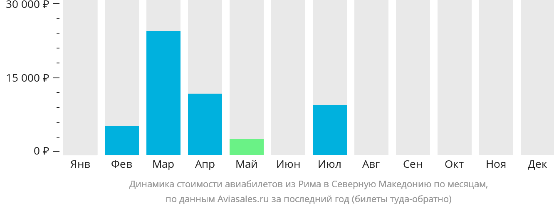 Динамика стоимости авиабилетов из Рима в Северную Македонию по месяцам