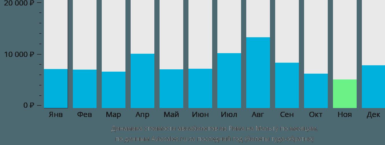 Динамика стоимости авиабилетов из Рима на Мальту по месяцам