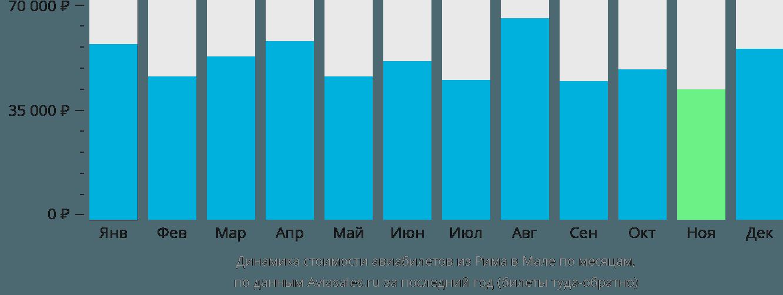 Динамика стоимости авиабилетов из Рима в Мале по месяцам