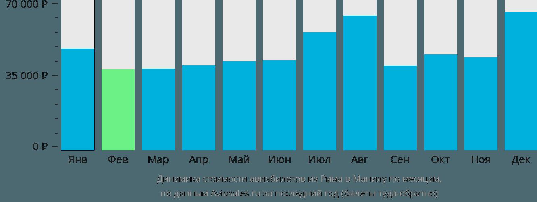 Динамика стоимости авиабилетов из Рима в Манилу по месяцам