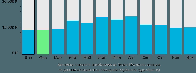 Динамика стоимости авиабилетов из Рима в Москву по месяцам
