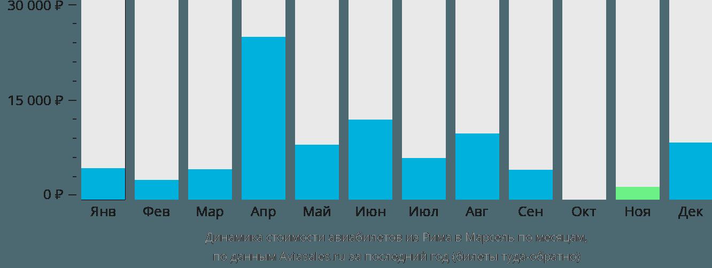Динамика стоимости авиабилетов из Рима в Марсель по месяцам