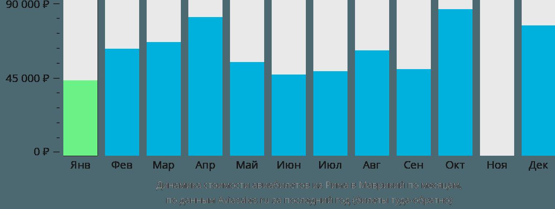 Динамика стоимости авиабилетов из Рима в Маврикий по месяцам