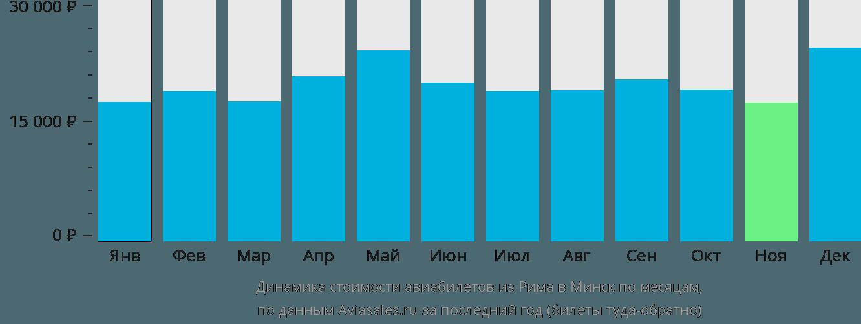Динамика стоимости авиабилетов из Рима в Минск по месяцам