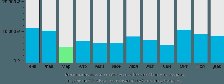 Динамика стоимости авиабилетов из Рима в Мальту по месяцам