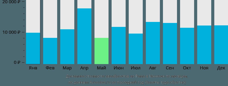 Динамика стоимости авиабилетов из Рима в Мюнхен по месяцам