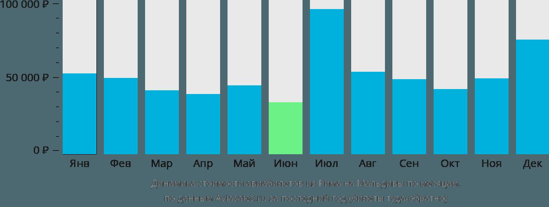Динамика стоимости авиабилетов из Рима на Мальдивы по месяцам