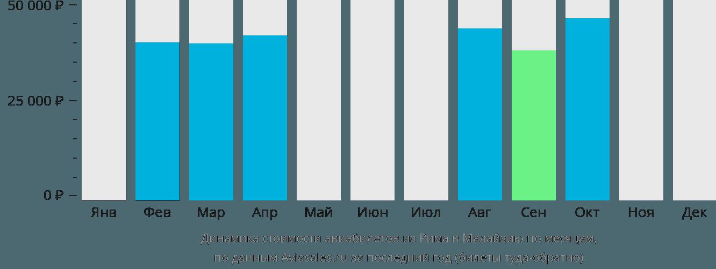 Динамика стоимости авиабилетов из Рима в Малайзию по месяцам