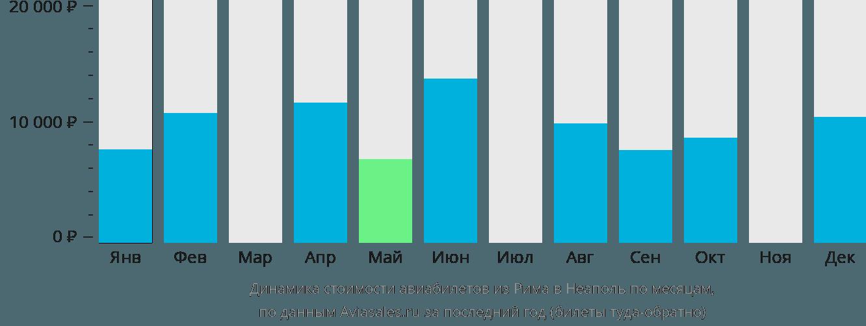 Динамика стоимости авиабилетов из Рима в Неаполь по месяцам