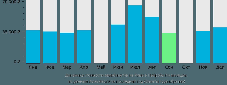 Динамика стоимости авиабилетов из Рима в Найроби по месяцам