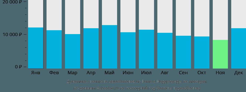 Динамика стоимости авиабилетов из Рима в Нидерланды по месяцам