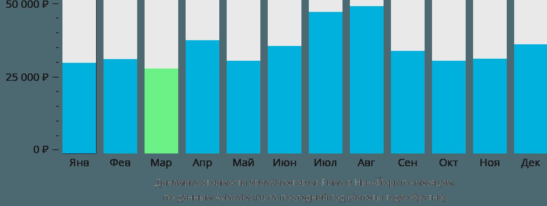 Динамика стоимости авиабилетов из Рима в Нью-Йорк по месяцам
