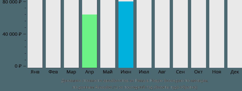 Динамика стоимости авиабилетов из Рима в Новую Зеландию по месяцам