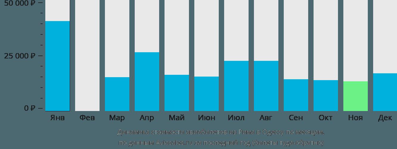 Динамика стоимости авиабилетов из Рима в Одессу по месяцам