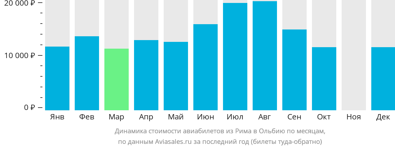 Динамика стоимости авиабилетов из Рима в Ольбию по месяцам