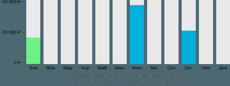 Динамика стоимости авиабилетов из Рима в Омск по месяцам