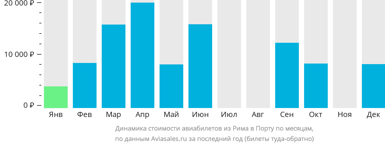 Динамика стоимости авиабилетов из Рима в Порту по месяцам