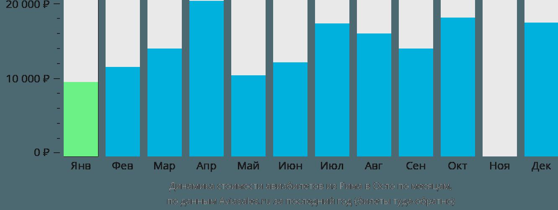 Динамика стоимости авиабилетов из Рима в Осло по месяцам