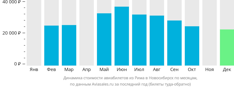 Динамика стоимости авиабилетов из Рима в Новосибирск по месяцам