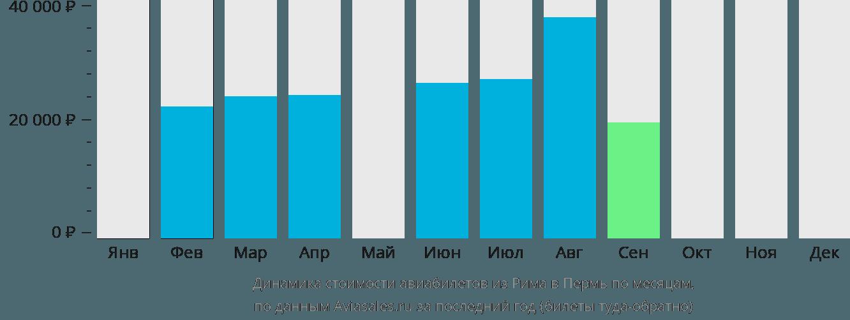 Динамика стоимости авиабилетов из Рима в Пермь по месяцам